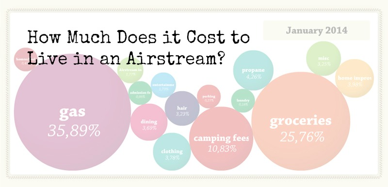 how much does it cost to live in an airstream january edition currently wandering. Black Bedroom Furniture Sets. Home Design Ideas
