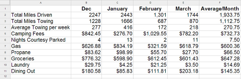 How Much Does It Cost To Live in an Airstream: March Summary