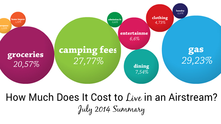 How Much Does It Cost to Live in an Airstream July Summary
