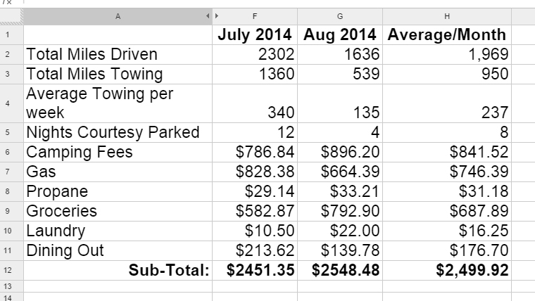 Spreadsheet for August 2014