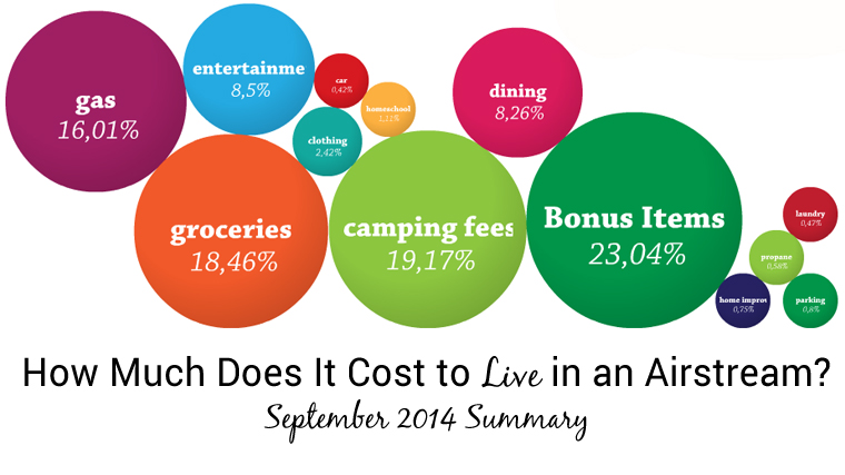 Airstream Living Cost template copy
