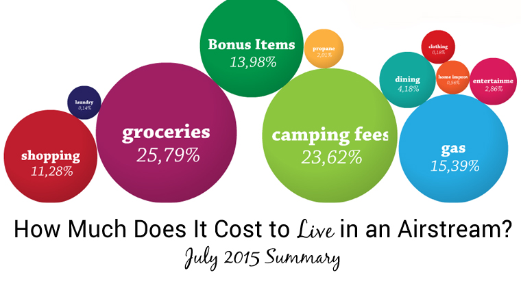 Airstream Living Cost July 2015
